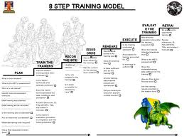 The Army 8 Step Training Model - Citizen Soldier Resource Center