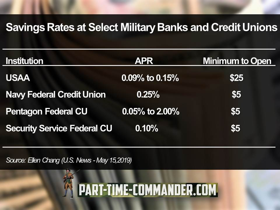 Savings Rates at Select Military Banks and Credit Unions